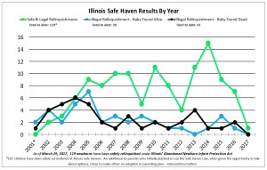 Line Graph of Timeline4-20-17