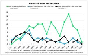 Line Graph of Timeline3-30-17